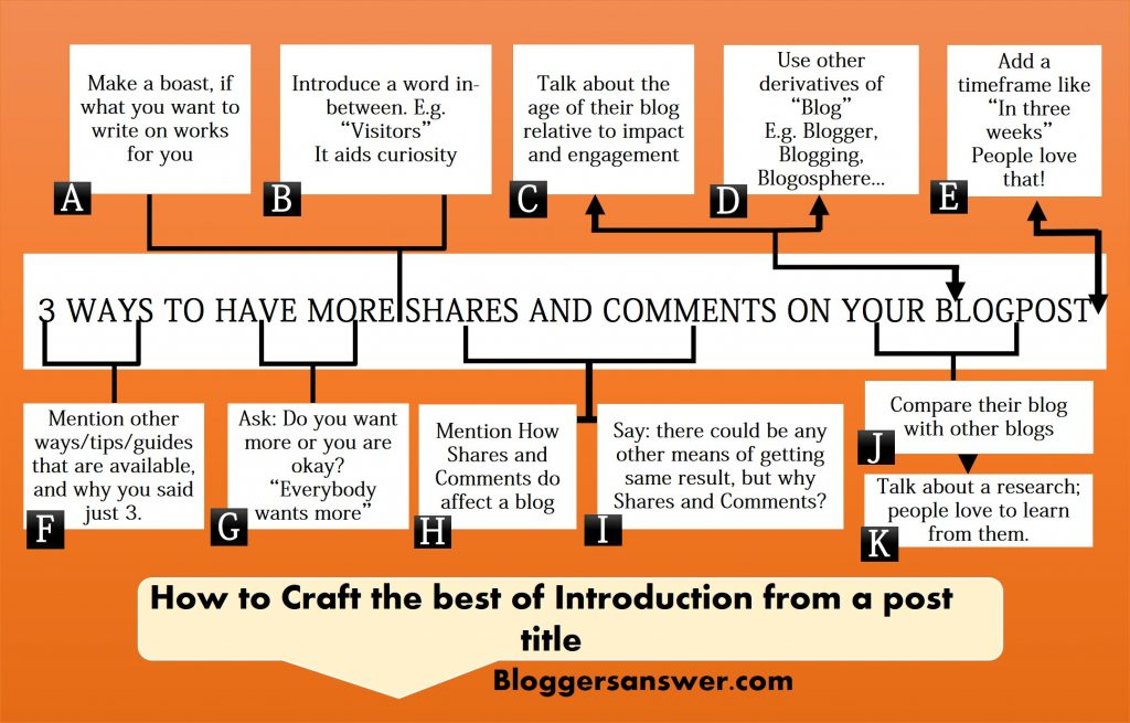 how to craft introduction from a title